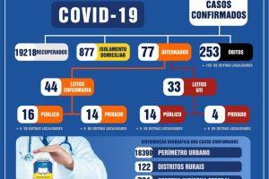 113 douradenses testam positivo para a Covid-19 em 24h