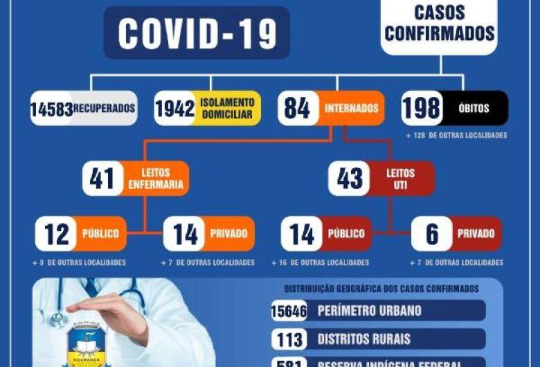 Dourados confirma mais 1 morte e 142 novos casos nesta segunda-feira