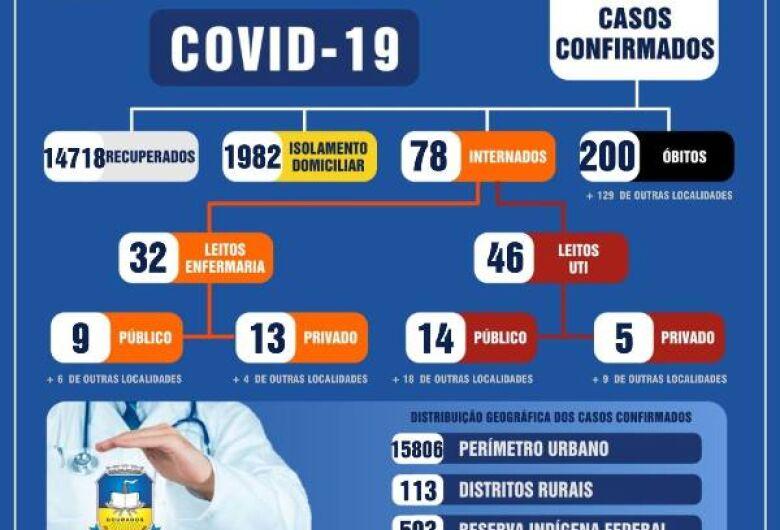 Dourados atinge 200 mortes por Covid e se aproxima de 17 mil casos
