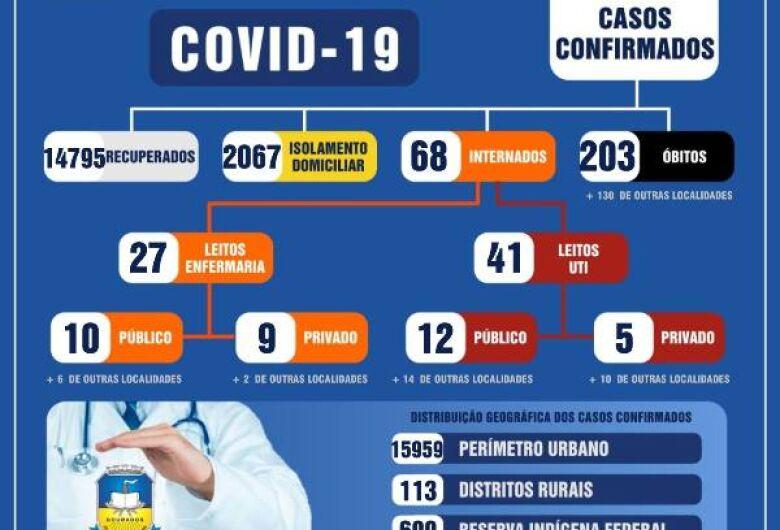 Dourados tem mais quatro mortes nas últimas 24h e casos de Covid passam de 17 mil