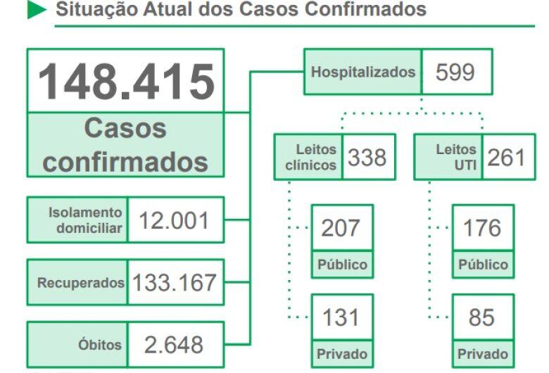 MS chega à metade de janeiro com 272 mortes por Covid-19