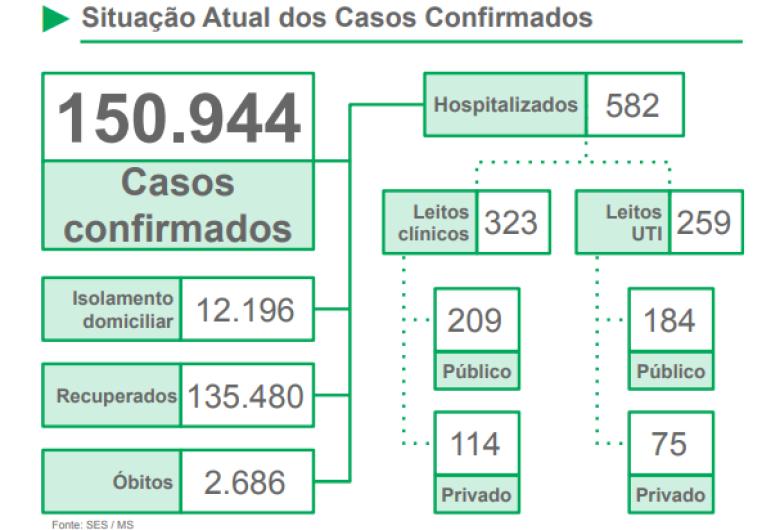 MS registra quase 151 mil casos confirmados de coronavírus e 2,7 mil óbitos pela doença