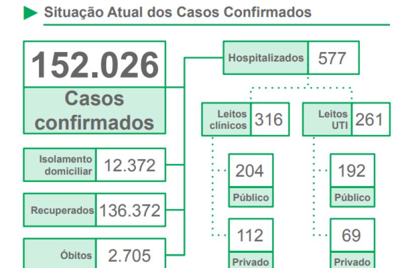 MS ultrapassa a marca de 2,7 mil mortes e 152 mil casos confirmados de coronavírus