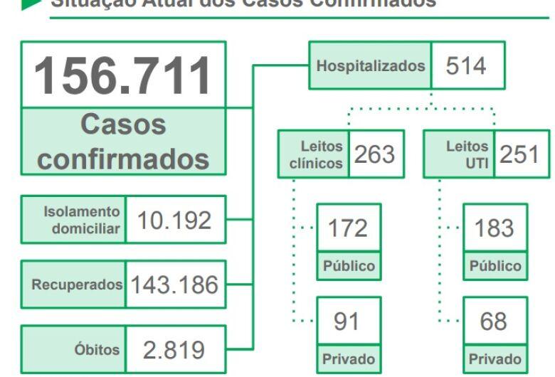 Com mais de 5,4 mil casos sem encerramento nos municípios, MS apresenta 156,7 mil confirmações de coronavírus