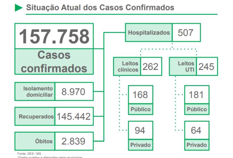 Janeiro registra mais de 460 óbitos por coronavírus e já é o 3º pior mês da pandemia