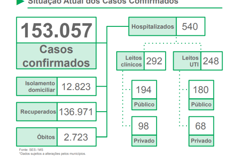 Pandemia ainda não acabou: MS registra mais de mil casos em apenas um dia
