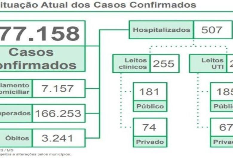 MS tem média móvel de 835 casos novos por dia
