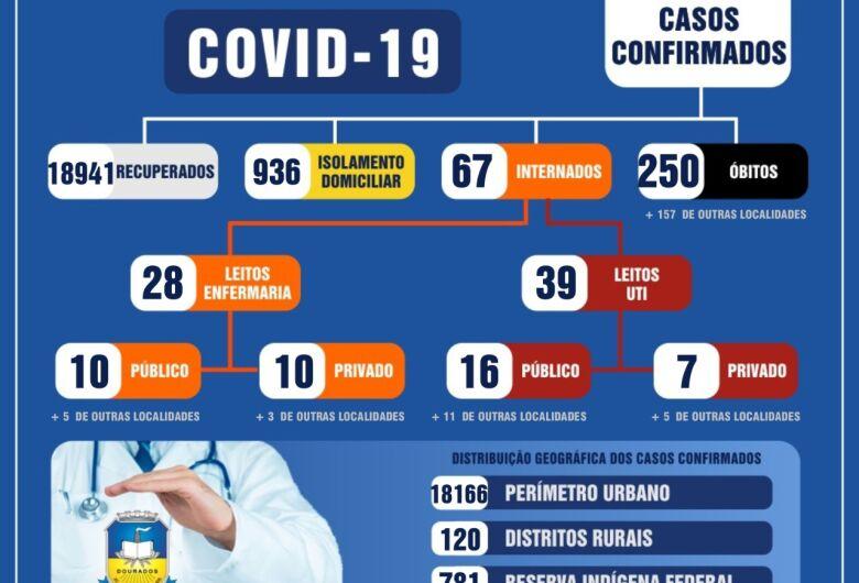 Secretaria de Saúde registra 121 novos casos de Covid-19 em Dourados
