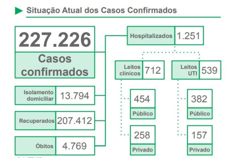 Alta taxa de letalidade preocupa as autoridades sanitárias do MS