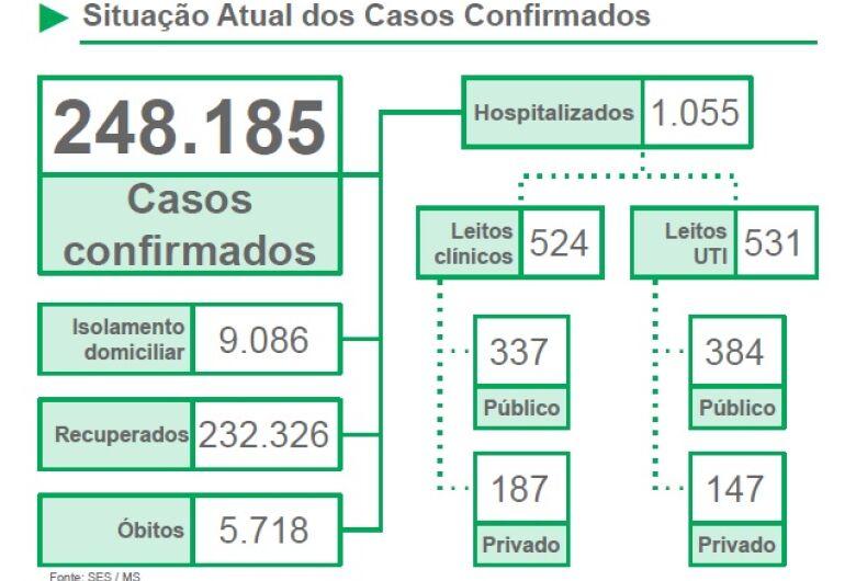 Abril é o mês mais letal da pandemia de Covid-19 em Mato Grosso do Sul