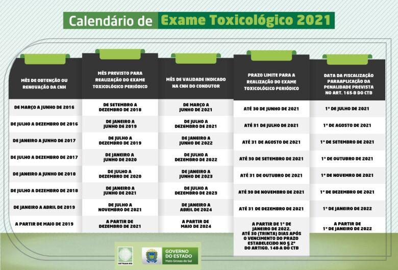 Deliberação Contran publicada nesta quarta prorroga prazos para realização de Exame Toxicológico