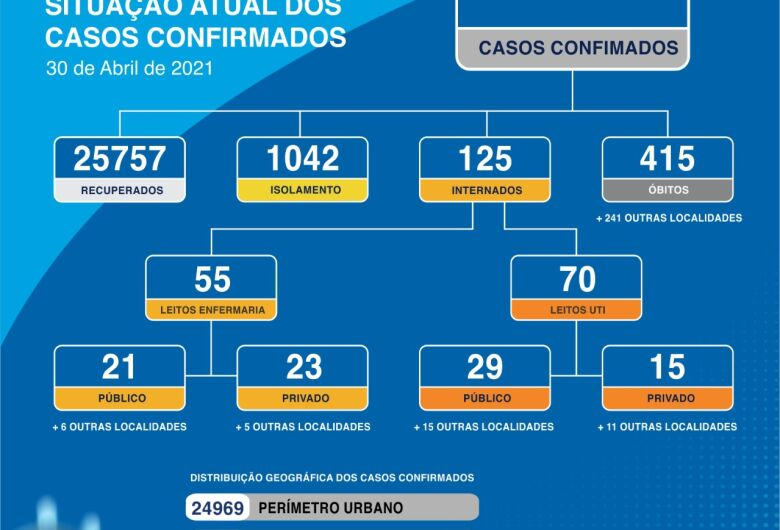 Dourados confirma 101 novos casos de Covid-19 nas últimas 24h