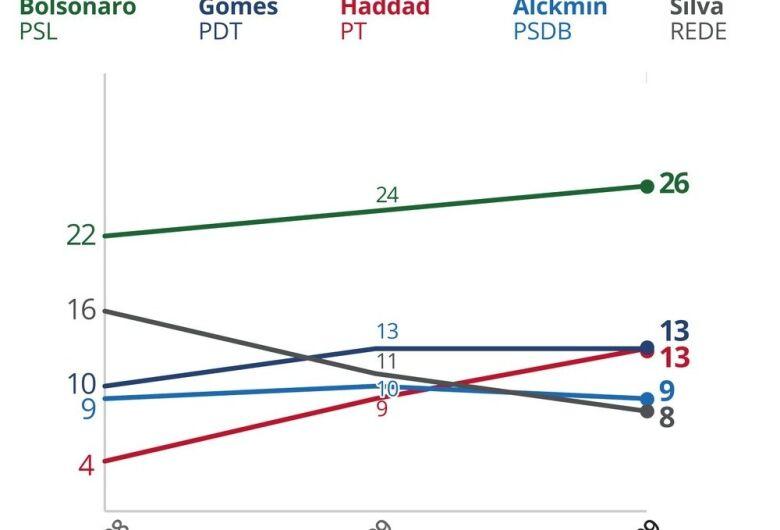 Pesquisa mantém Bolsonaro na frente, mas candidato só venceria 2º turno contra Haddad