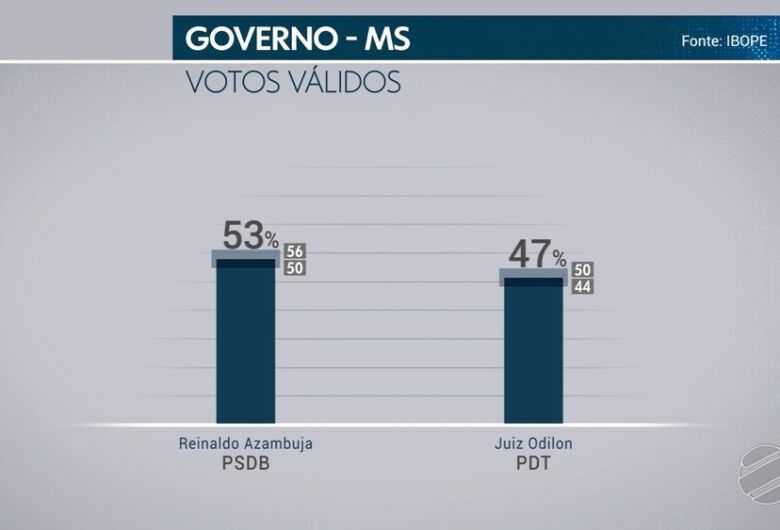 Votos válidos: Ibope aponta Reinaldo seis pontos à frente de Odilon no 2º turno