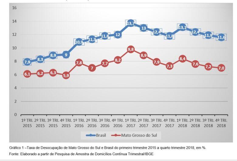 MS tem a segunda maior taxa de crescimento de pessoal ocupado no País