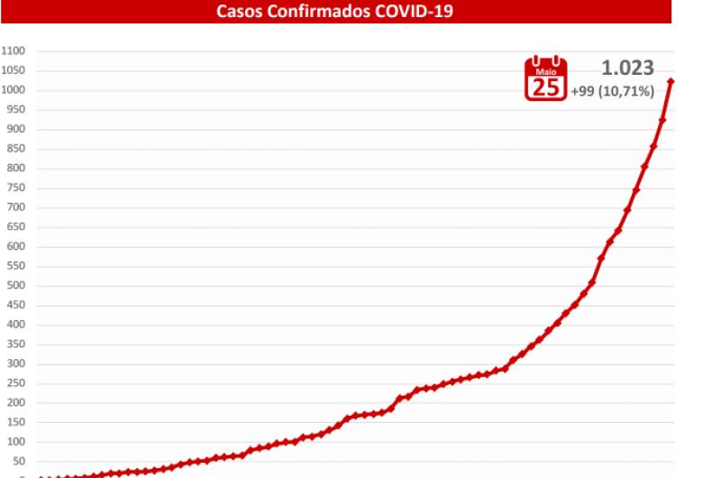Com quase 100 casos em 24h, MS supera mil diagnósticos da Covid-19