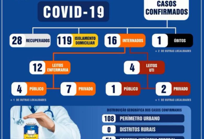 Dourados supera marca dos 160 infectados pela Covid-19