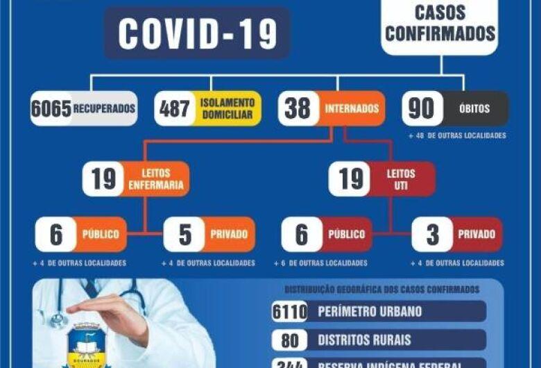 Dourados soma mais 51 novos casos de covid nesta sexta (18)