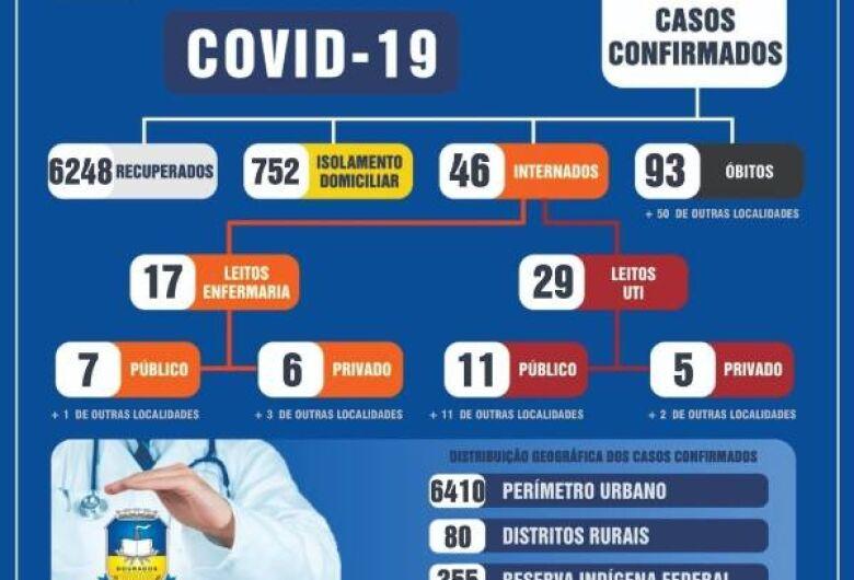 Dourados registra morte por covid e confirma 72 novos casos neste sábado (26)
