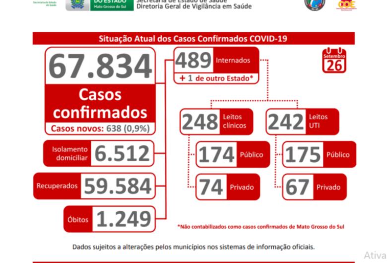 Número de casos Covid – 19 continua alto e médias são preocupantes, alerta SES