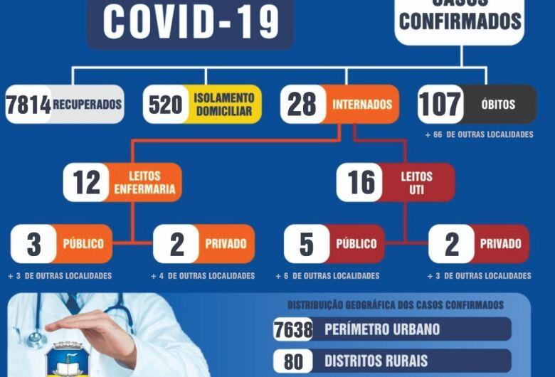 Há 6 dias Dourados não registra novos óbitos por Covid-19