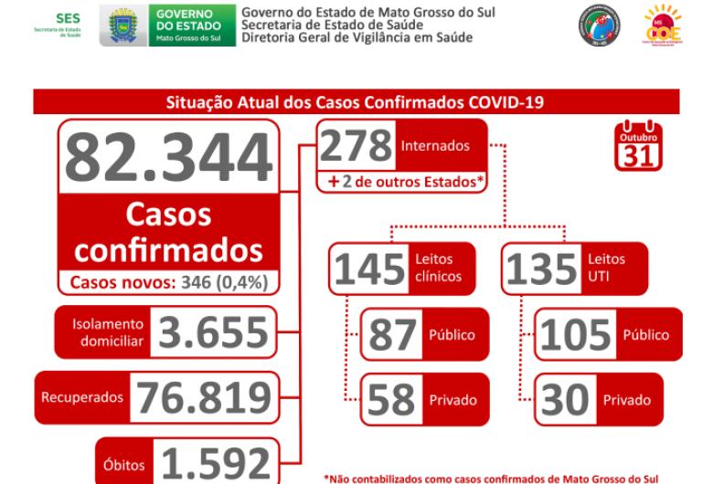 Estado atinge a marca de 82.344 casos de Covid -19