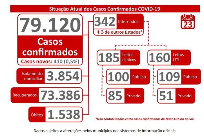 Novo aumento nos números da Covid-19 requer comprometimento da população