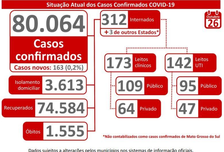 Mato Grosso do Sul ultrapassa os 80 mil casos de Covid-19