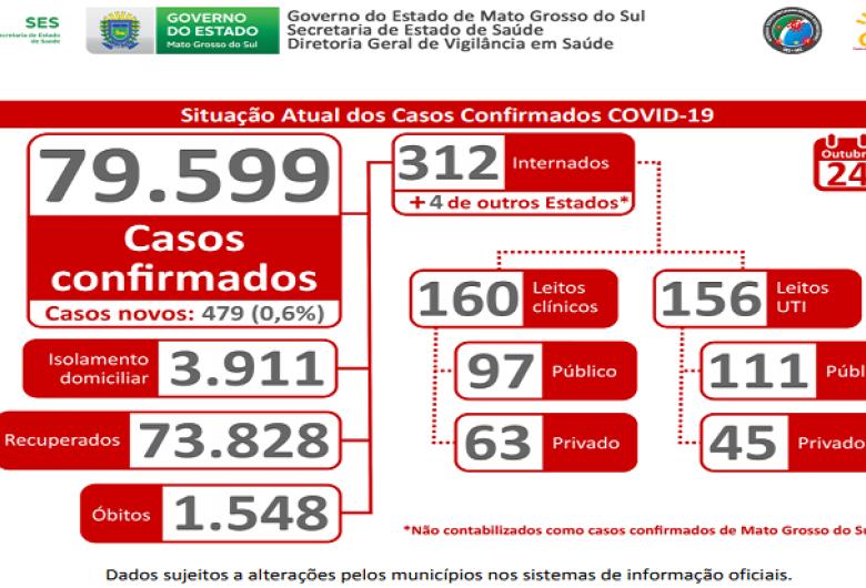 MS registra 479 novos casos de Covid-19 e faixa etária de 30 a 39 anos é a mais afetada
