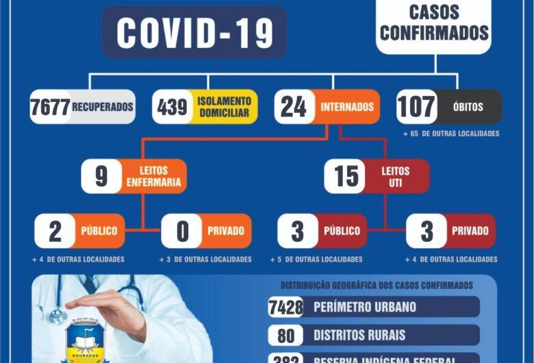 Dourados registra 18 novos casos de Covid-19