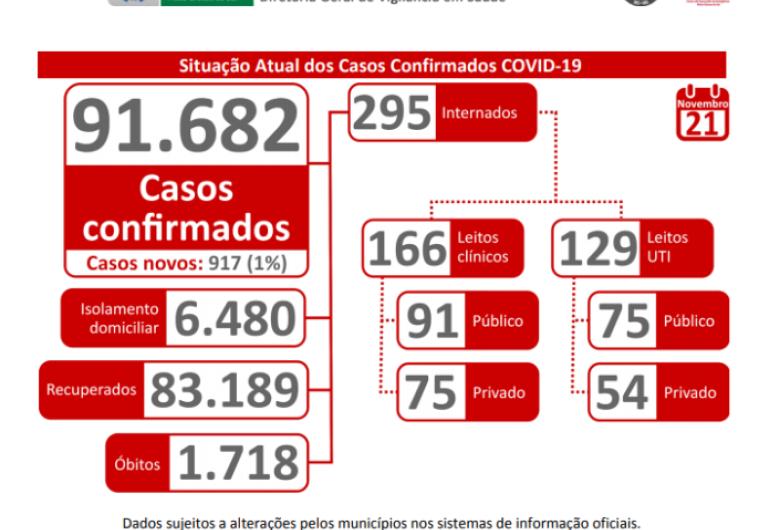 Em apenas 24h, MS registra 917 novos casos; 60 em Dourados
