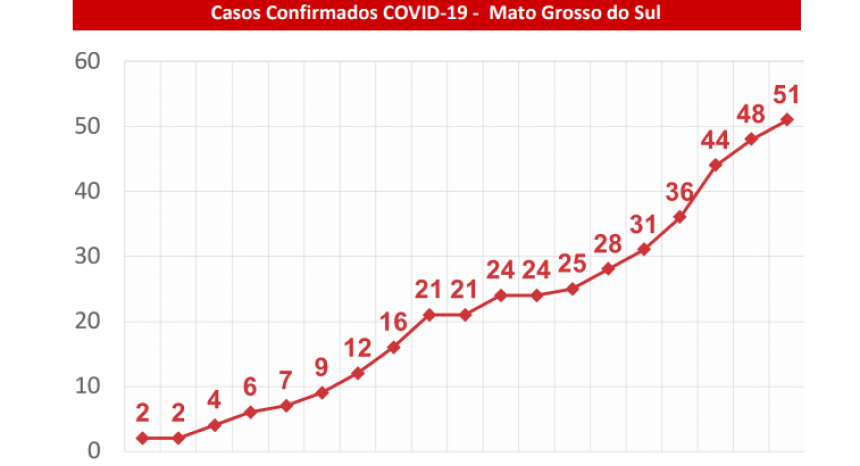 Dourados confirma 3º caso de coronavirus; em MS já são 51