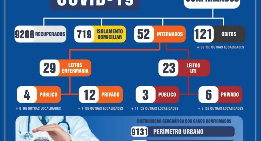 Dourados chega a 10.073 casos confirmados de Covid-19