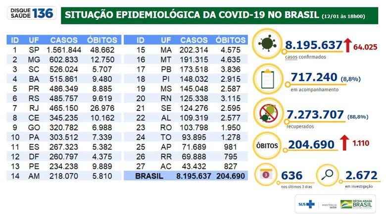 Brasil registra 7.273.707 milhões de pessoas recuperadas -