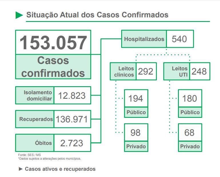 Pandemia ainda não acabou: MS registra mais de mil casos em apenas um dia -