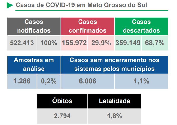 Boletim Covid-19 deste sábado registra óbitos em 12 municípios -