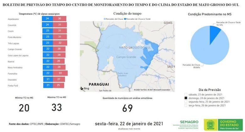 Domingo com períodos de sol e ar abafado em Mato Grosso do Sul -