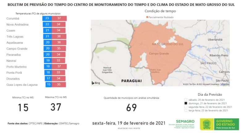 Domingo ensolarado e sem previsão de chuva em Mato Grosso do Sul -