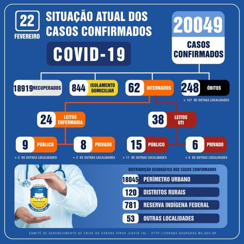 Dourados volta a registrar óbitos pela Covid-19 e contaminados são mais de 20 mil -
