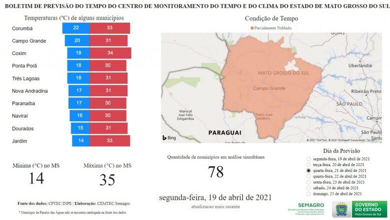 Feriado de Tiradentes terá predomínio de sol em Mato Grosso do Sul - Crédito: Edemir Rodrigues