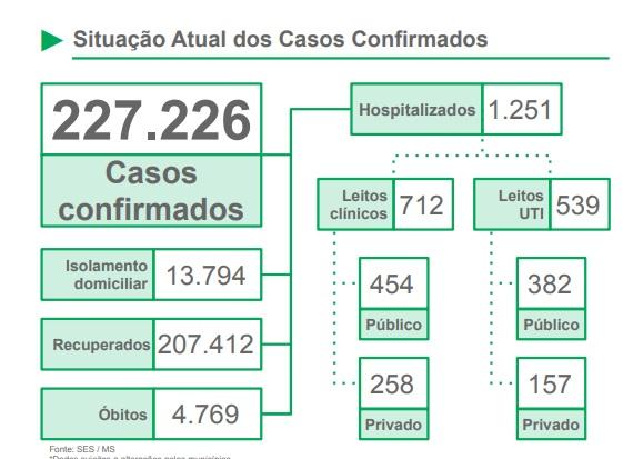 Alta taxa de letalidade preocupa as autoridades sanitárias do MS -