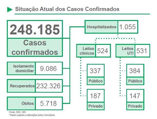 Abril é o mês mais letal da pandemia de Covid-19 em Mato Grosso do Sul -