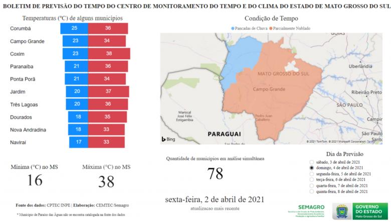 Domingo de páscoa será de tempo firme em Mato Grosso do Sul -
