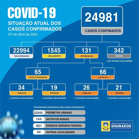 Dourados confirma 153 casos de Coronavírus e mais 3 óbitos -