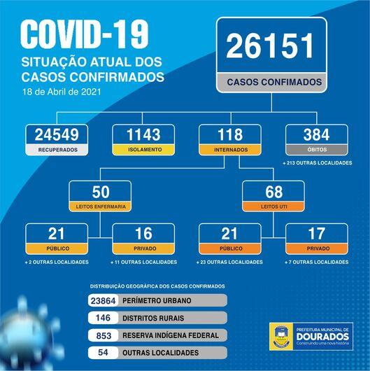 Dourados tem 82 novos casos do Novo Coronavírus e 384 óbitos -