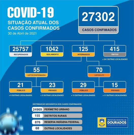 Dourados confirma 101 novos casos de Covid-19 nas últimas 24h -