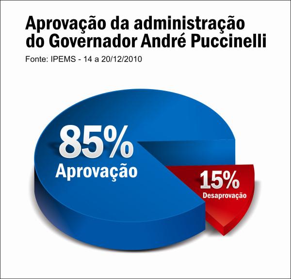 André Puccinelli tem 85% de aprovação -