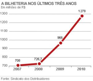 Cinema brasileiro bate recordes e supera R$ 1 bilhão em 2010 -