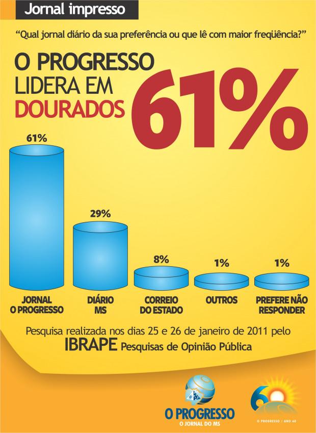O PROGRESSO lidera com 61% em Dourados -