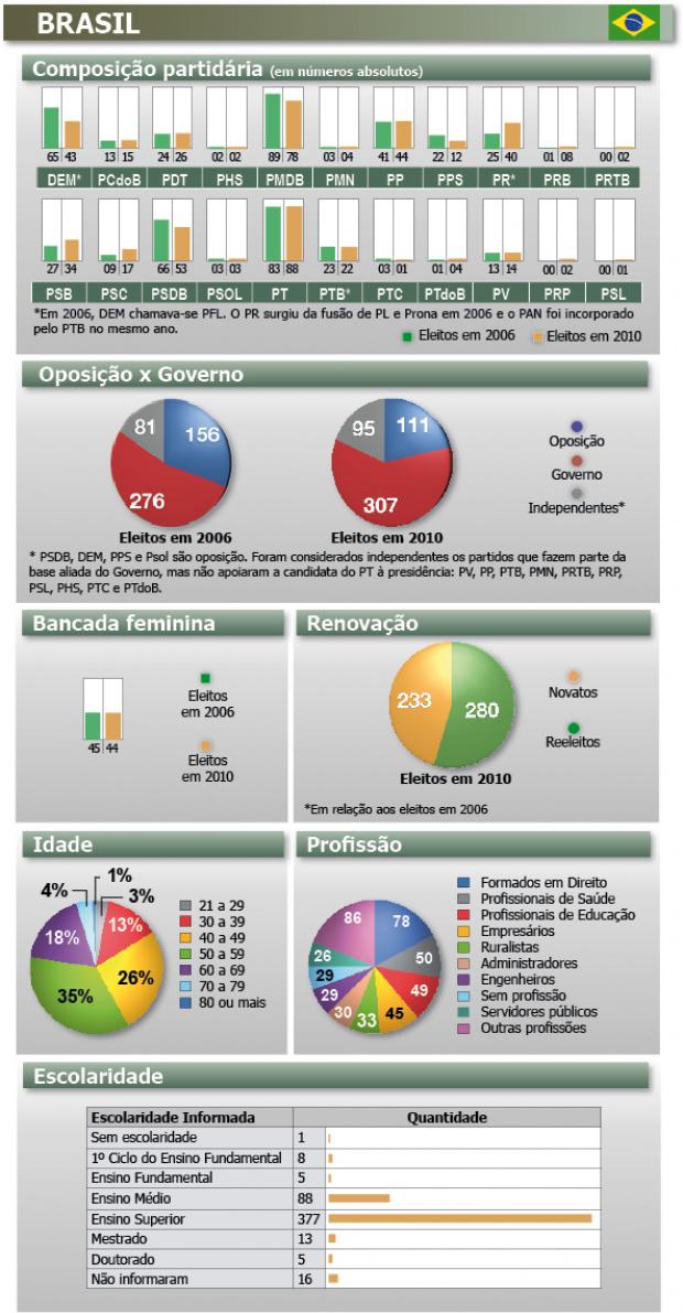 Câmara empossa 513 eleitos em 2010 -